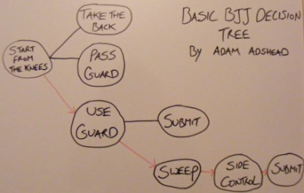 Basic D-tree